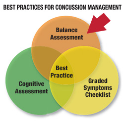 Best Practices in Concussion Management